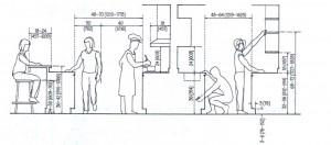 ابعاد و اندازه سطوح کار ( کابینت )